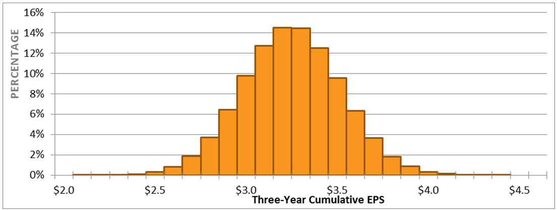Executive Compensation Themes - EPS Distribution