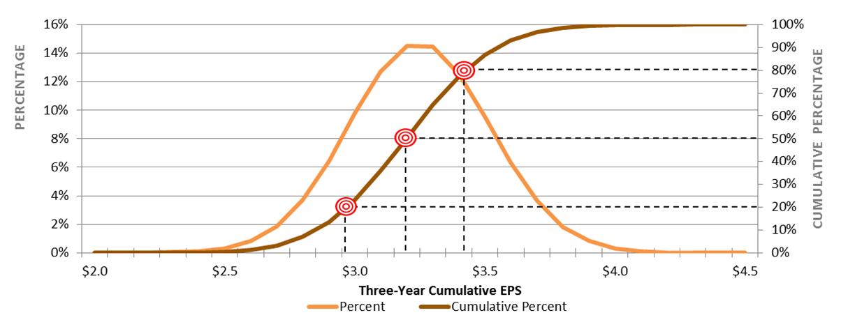 Executive Compensation Themes - EPS Threshold