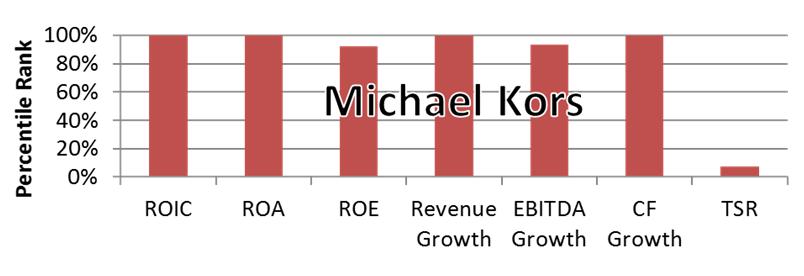 Executive Compensation Themes - Michael Kors