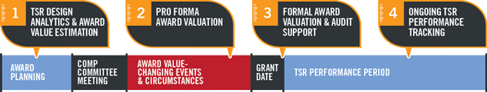 Infographic showing the four stages of the TSR award lifecycle