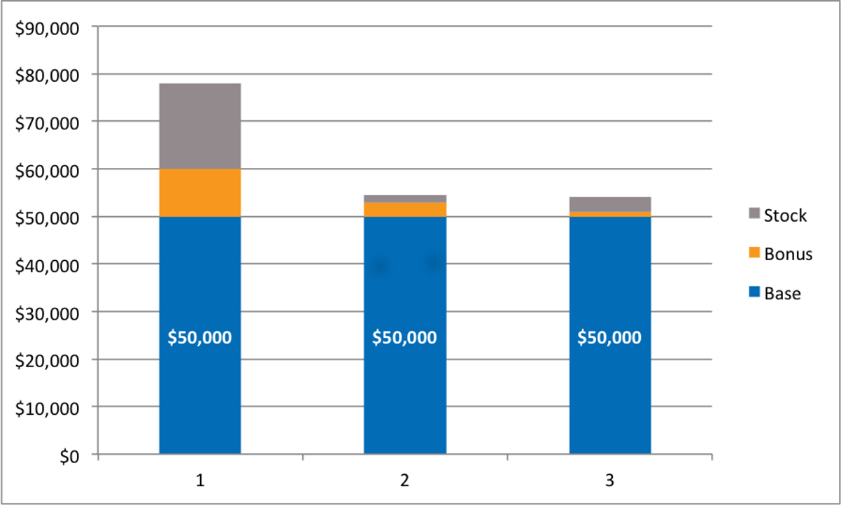 Pay Ratio Total Compensation