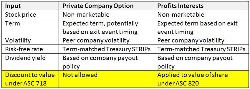 Profits Interests Table